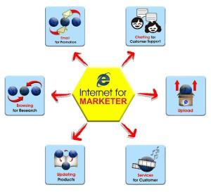 cara pemasaran online gambar bagan flowchart